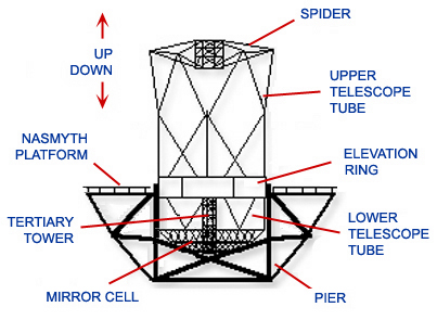Keck Telescope Sketch