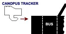 Canopus Tracker installation