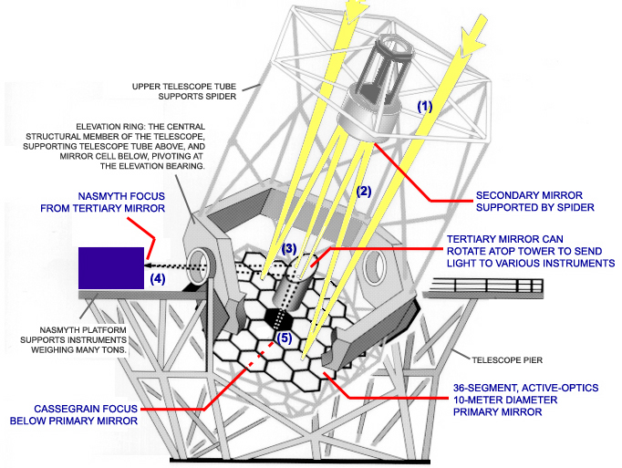 Keck Telescope Facts