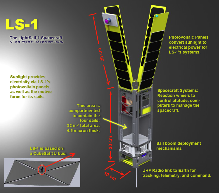 Lightsail 1 Scale Model